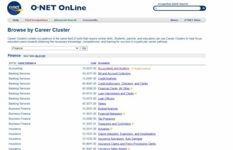 ONet Finance Career Cluster